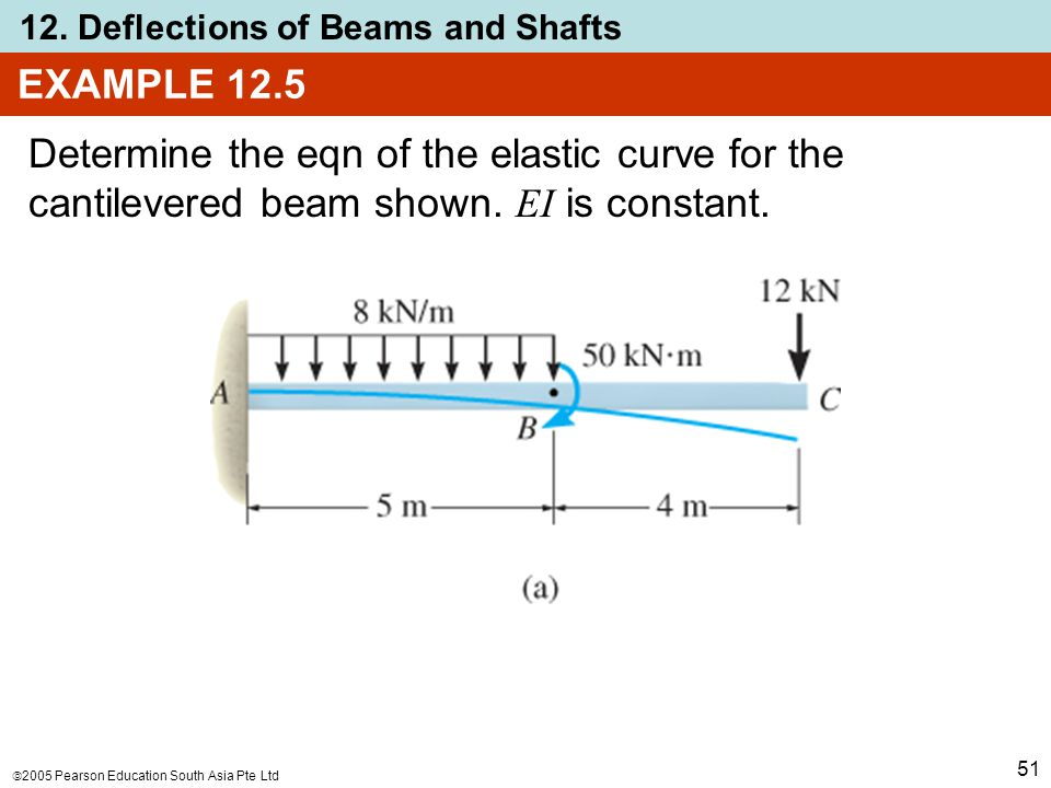 EXAMPLE 12.5 Determine the eqn of the elastic curve for the cantilevered beam shown.