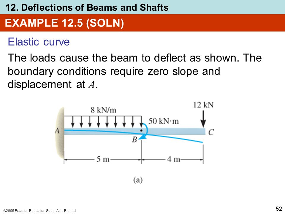 EXAMPLE 12.5 (SOLN) Elastic curve. The loads cause the beam to deflect as shown.