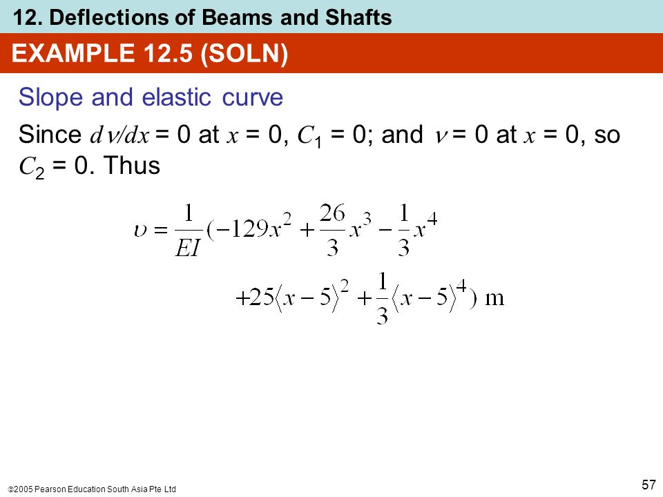 EXAMPLE 12.5 (SOLN) Slope and elastic curve.