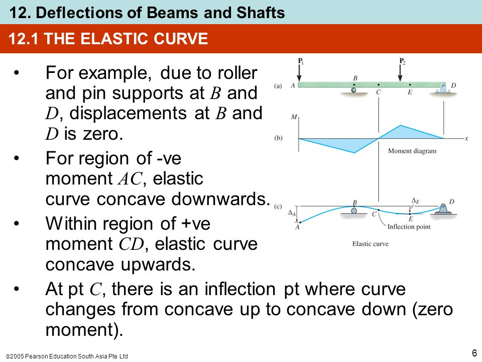 For region of -ve moment AC, elastic curve concave downwards.