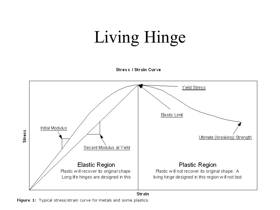 Living Hinge Figure 1: Typical stress/strain curve for metals and some plastics.