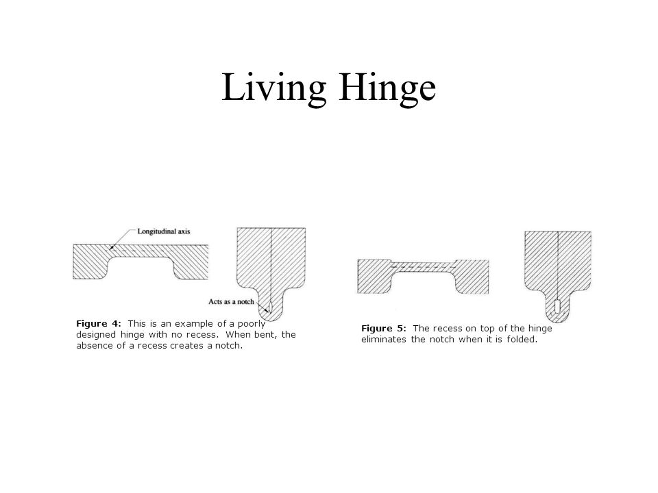 Living Hinge Figure 4: This is an example of a poorly designed hinge with no recess. When bent, the absence of a recess creates a notch.