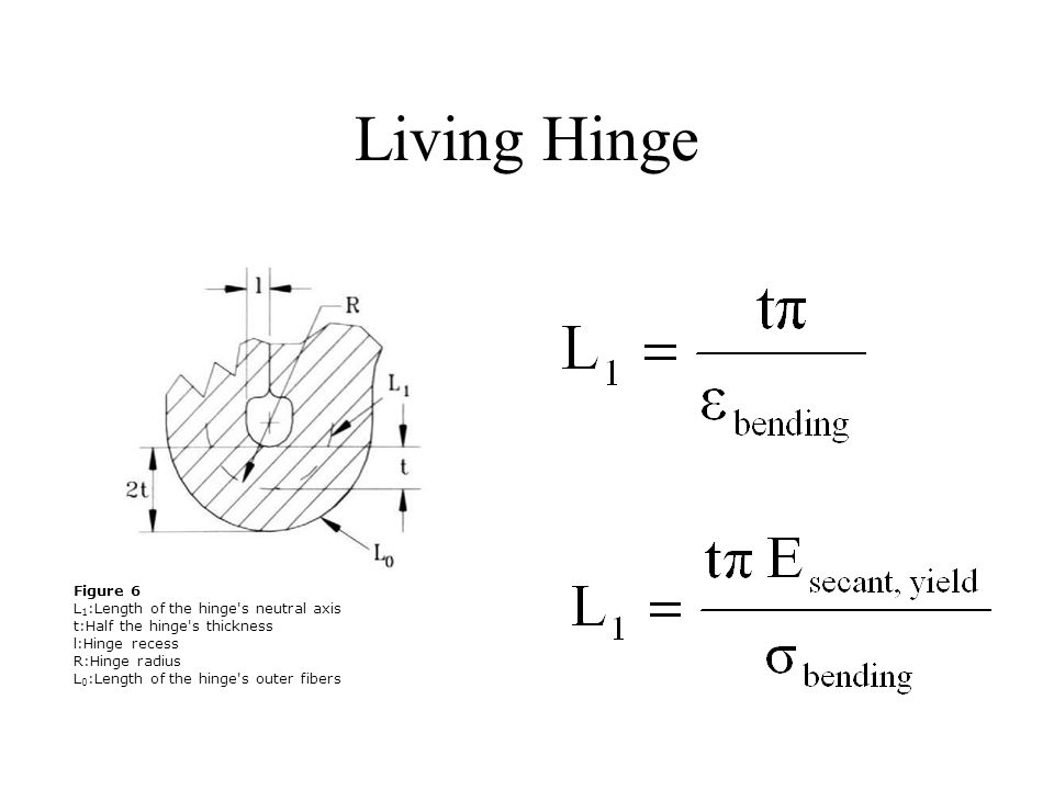 Living Hinge Figure 6 L1:Length of the hinge s neutral axis