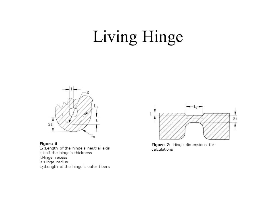 Living Hinge Figure 6 Figure 7: Hinge dimensions for calculations