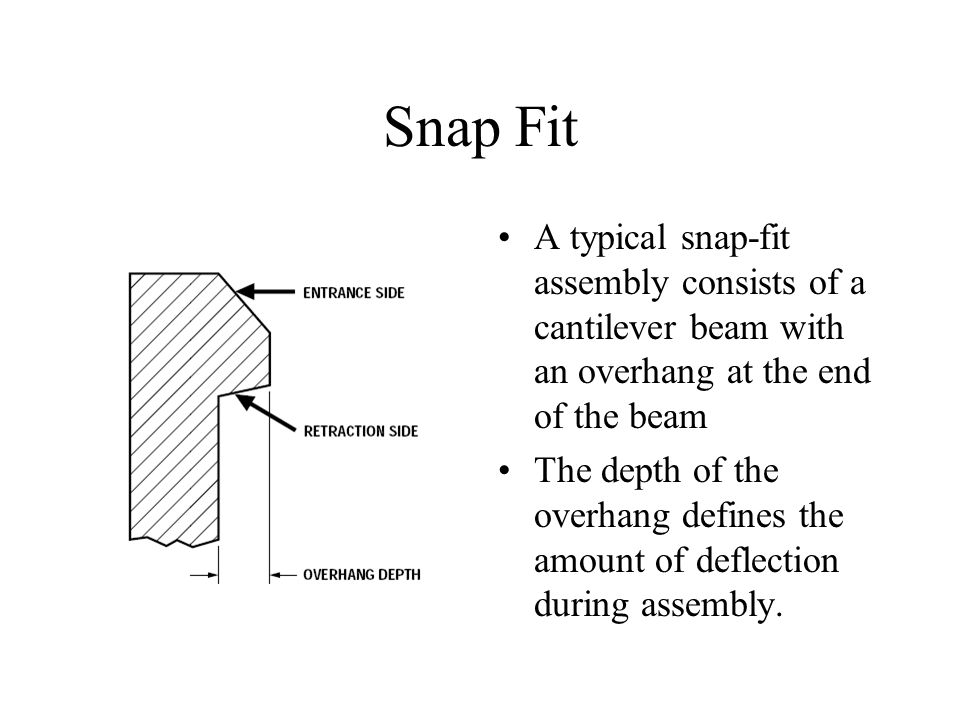 Snap Fit A typical snap-fit assembly consists of a cantilever beam with an overhang at the end of the beam.