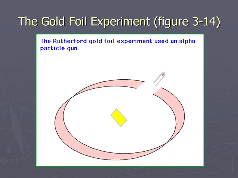 The Gold Foil Experiment (figure 3-14)