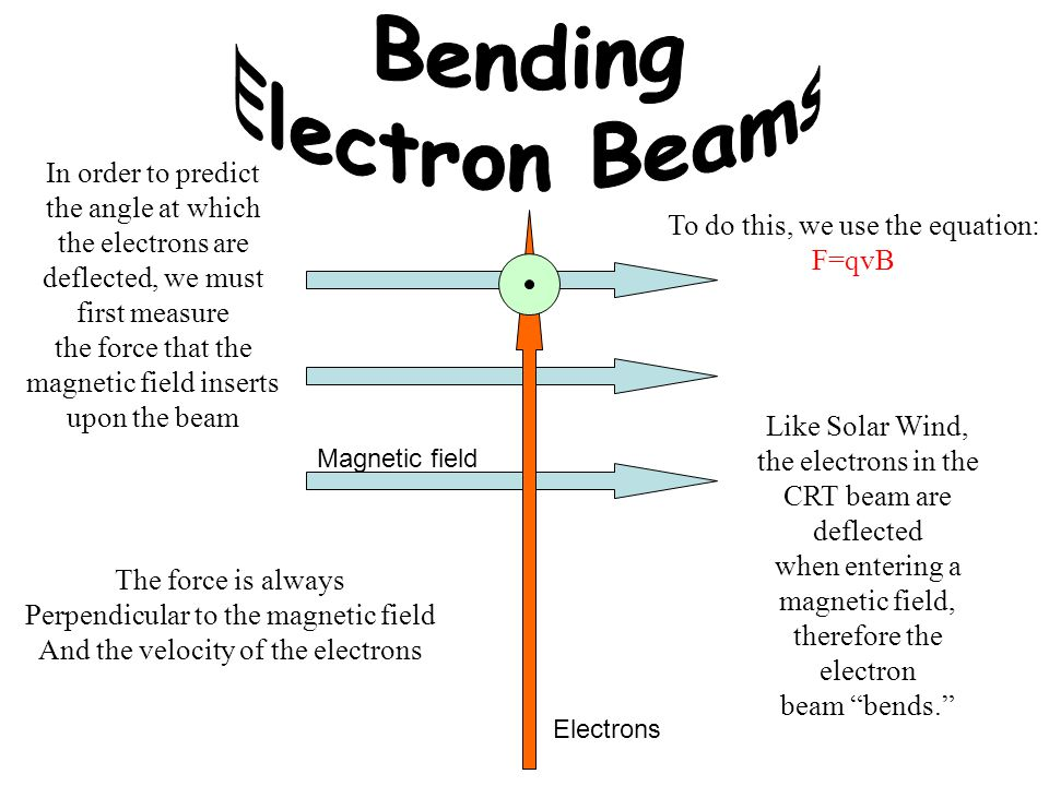 Bending Electron Beams