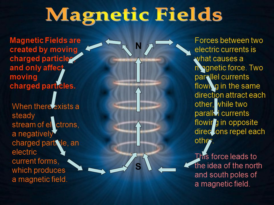 Magnetic Fields N S Magnetic Fields are created by moving