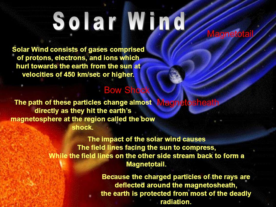 Solar Wind Magnetotail Bow Shock Magnetosheath