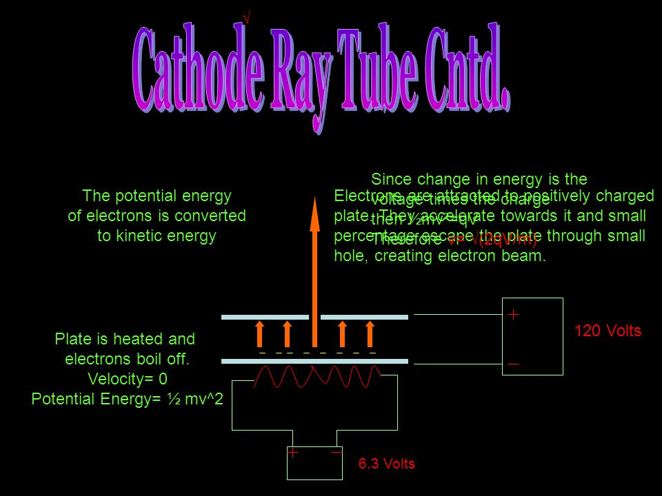 √ Cathode Ray Tube Cntd. Since change in energy is the voltage times the charge. then ½mv²=qV. Therefore v= √(2qV/m)
