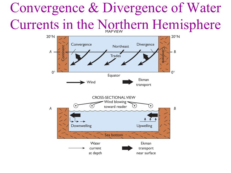 Convergence & Divergence of Water Currents in the Northern Hemisphere