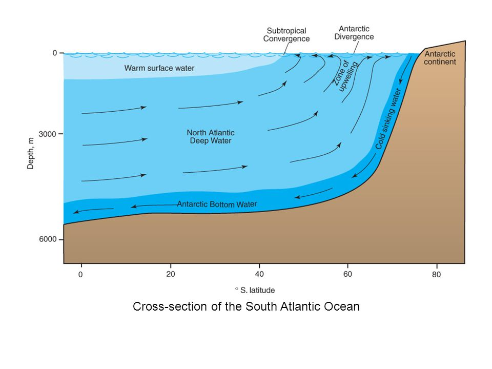 Cross-section of the South Atlantic Ocean