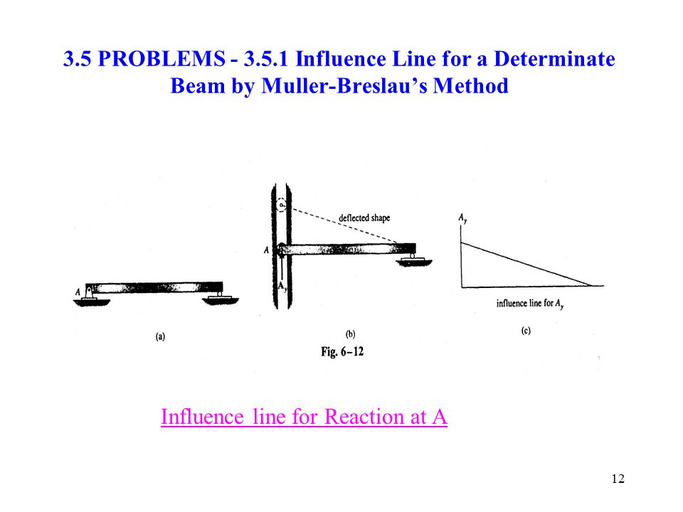 3.5 PROBLEMS - 3.5.1 Influence Line for a Determinate Beam by Muller-Breslau's Method