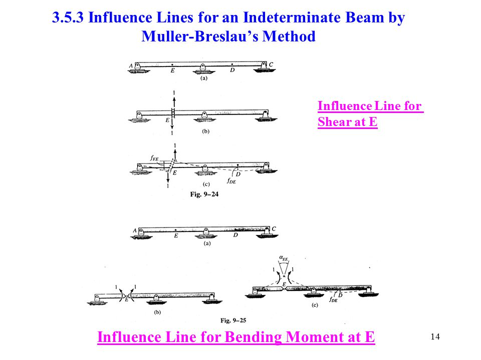 Influence Line for Bending Moment at E