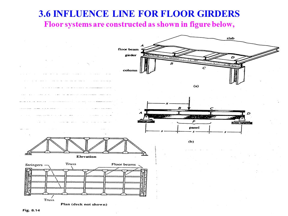 3.6 INFLUENCE LINE FOR FLOOR GIRDERS Floor systems are constructed as shown in figure below,