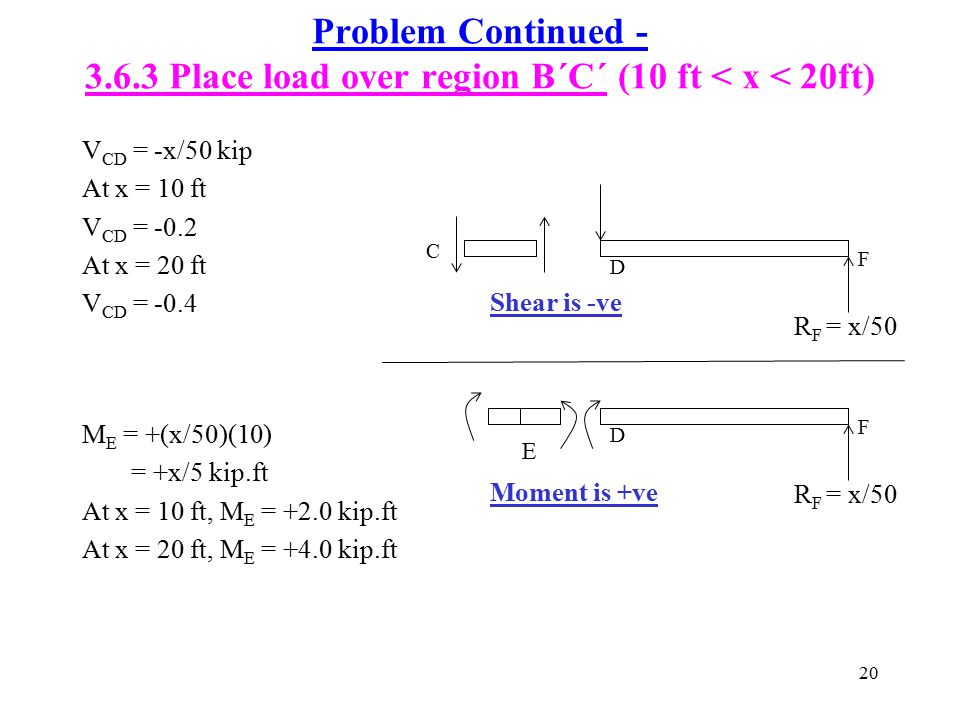 Problem Continued - 3.6.3 Place load over region B´C´ (10 ft < x < 20ft)