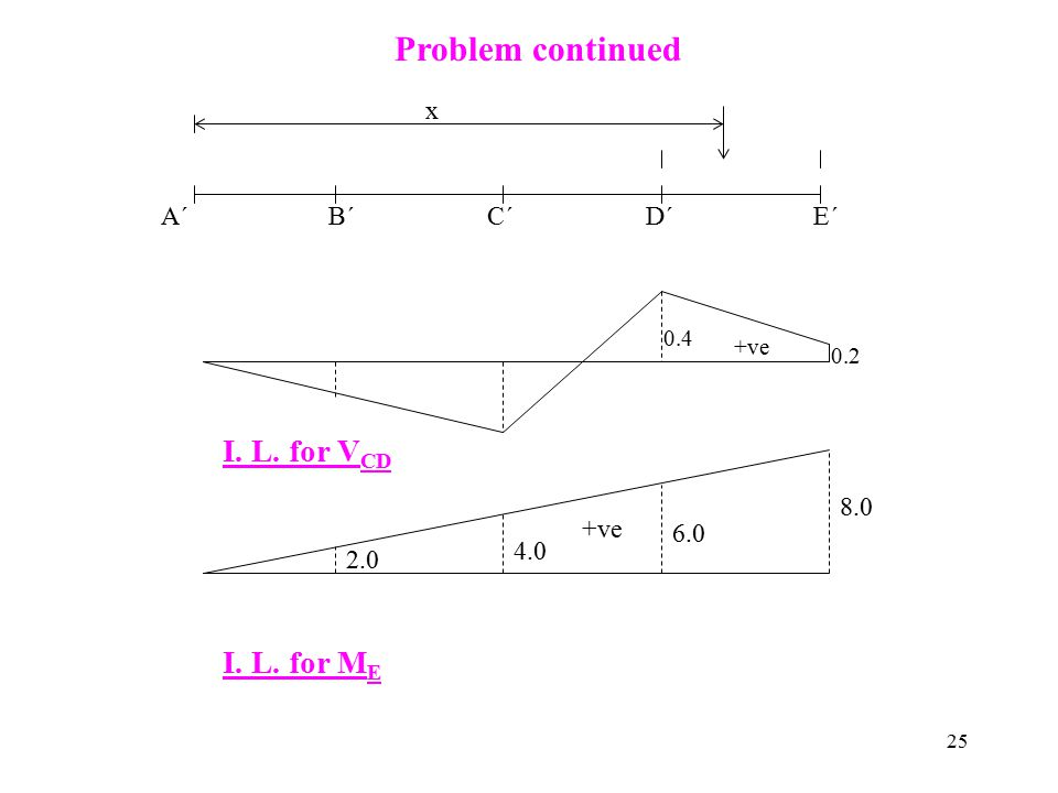 Problem continued I. L. for VCD I. L. for ME x A´ B´ C´ D´ E´ 8.0 +ve
