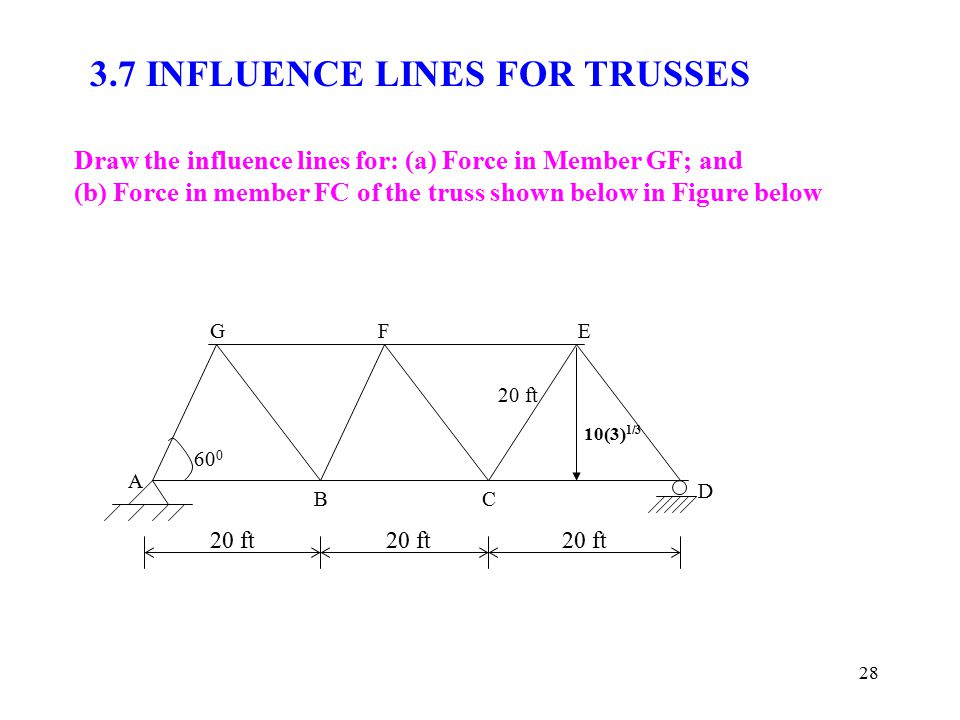 3.7 INFLUENCE LINES FOR TRUSSES