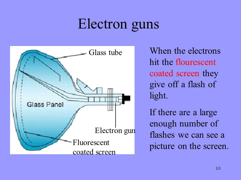 Electron guns When the electrons hit the flourescent coated screen they give off a flash of light.
