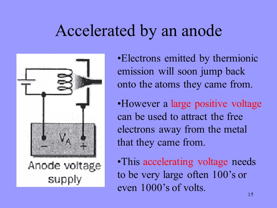 Accelerated by an anode