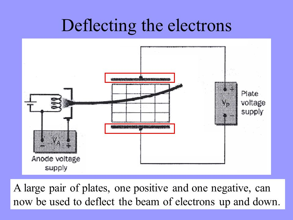 Deflecting the electrons