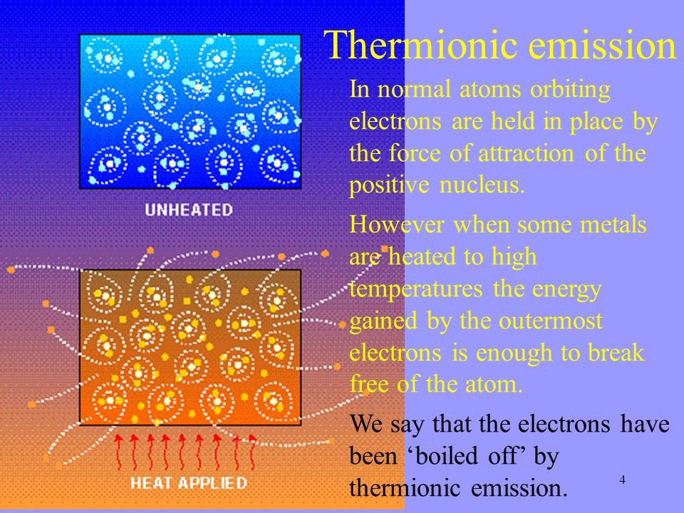 Thermionic emission In normal atoms orbiting electrons are held in place by the force of attraction of the positive nucleus.