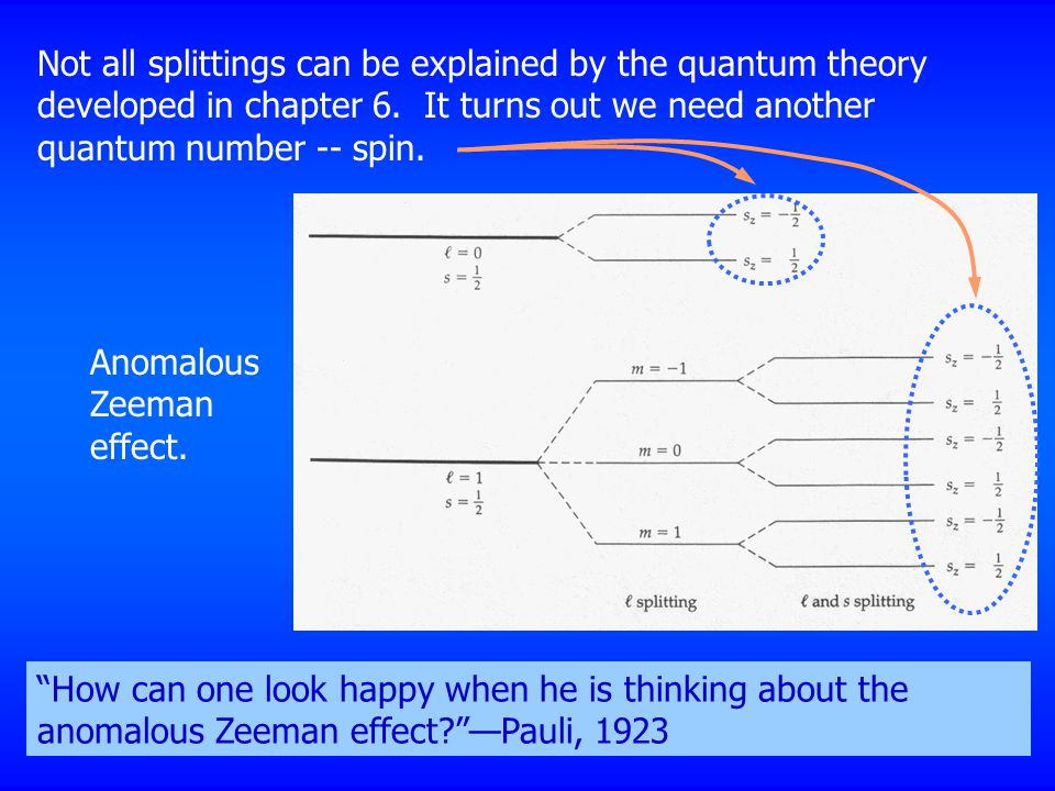 Not all splittings can be explained by the quantum theory developed in chapter 6. It turns out we need another quantum number -- spin.