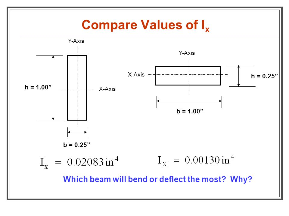 Compare Values of Ix Which beam will bend or deflect the most Why