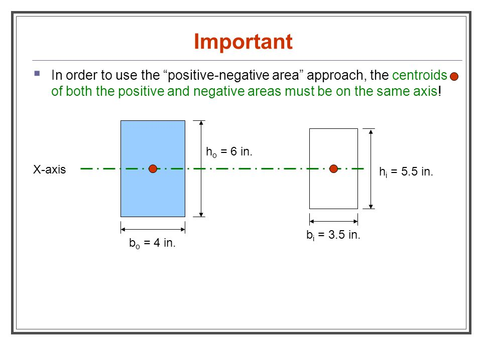 Important In order to use the positive-negative area approach, the centroids of both the positive and negative areas must be on the same axis!