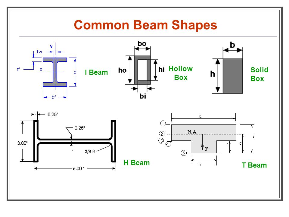 Common Beam Shapes Hollow Box Solid Box I Beam H Beam T Beam