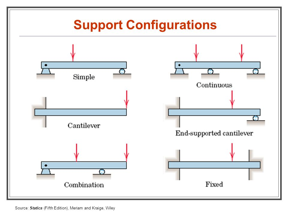 Support Configurations