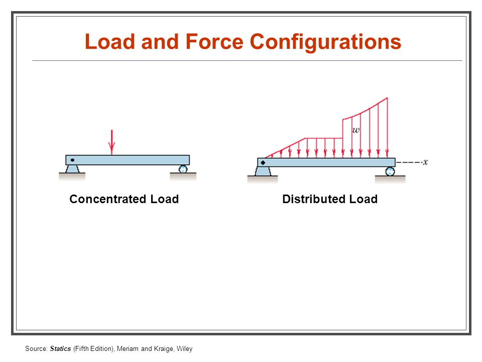 Load and Force Configurations