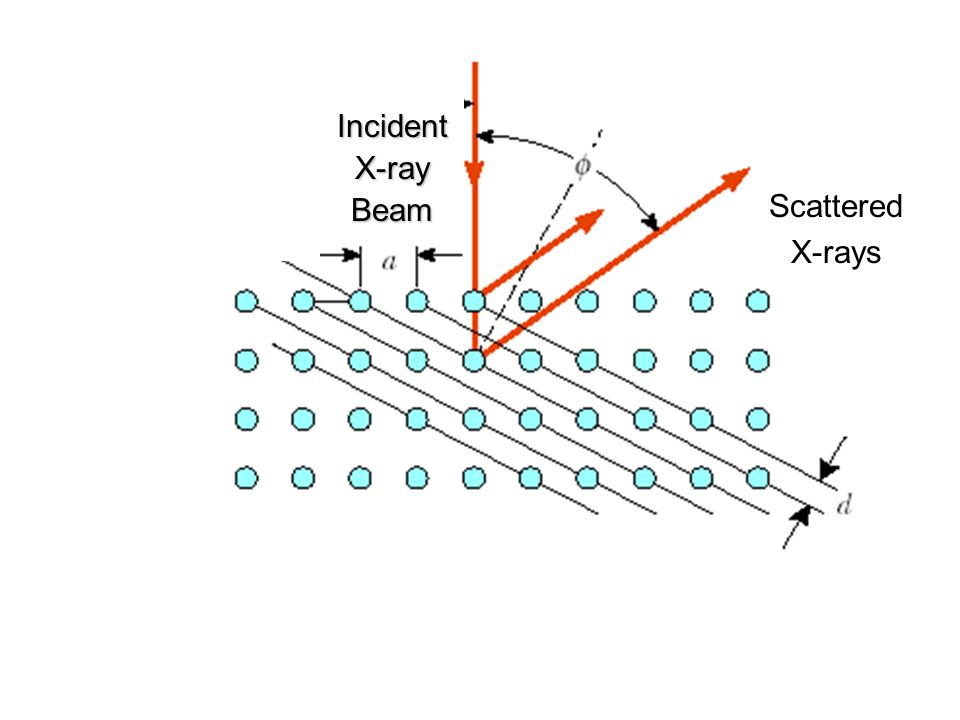 Incident X-ray Beam Scattered X-rays