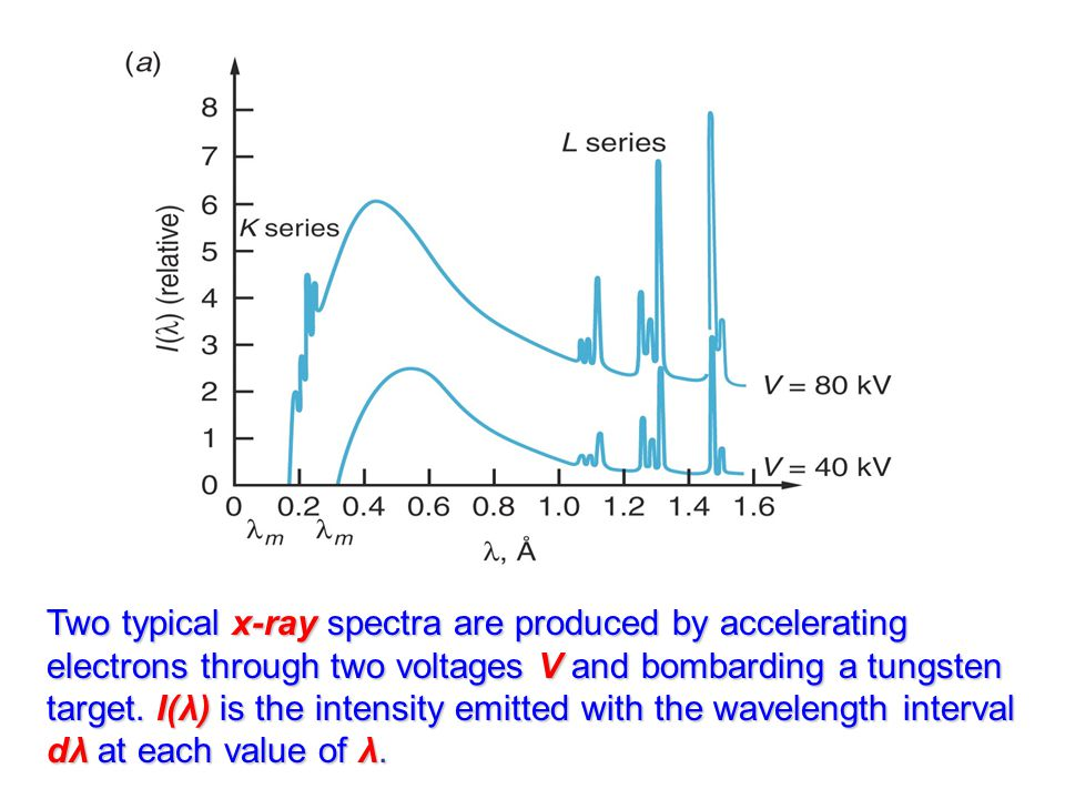 Two typical x-ray spectra are produced by accelerating electrons through two voltages V and bombarding a tungsten target.