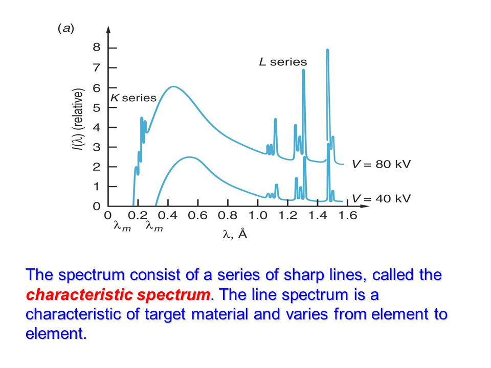 The spectrum consist of a series of sharp lines, called the characteristic spectrum.