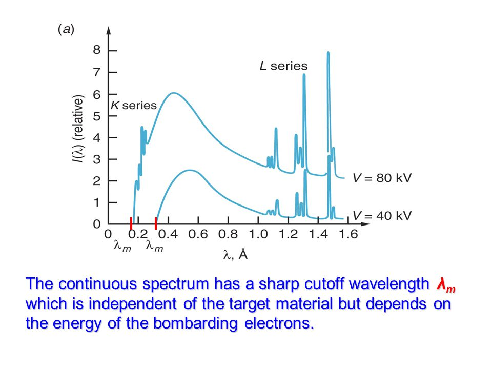 The continuous spectrum has a sharp cutoff wavelength λm which is independent of the target material but depends on the energy of the bombarding electrons.
