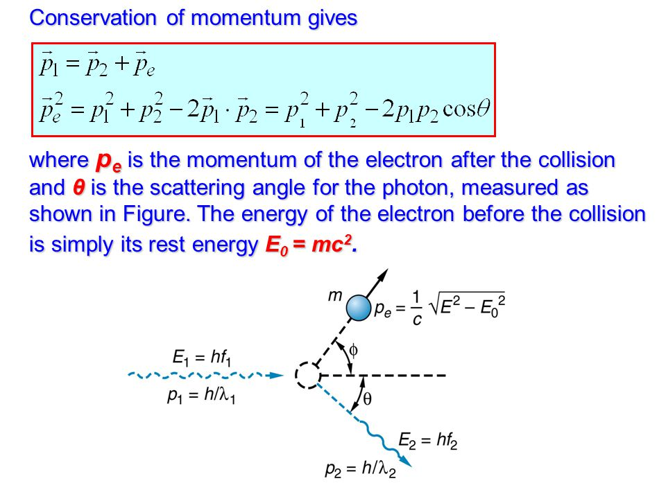 Conservation of momentum gives