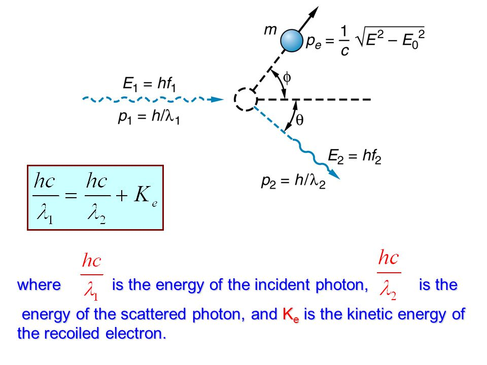 where is the energy of the incident photon, is the