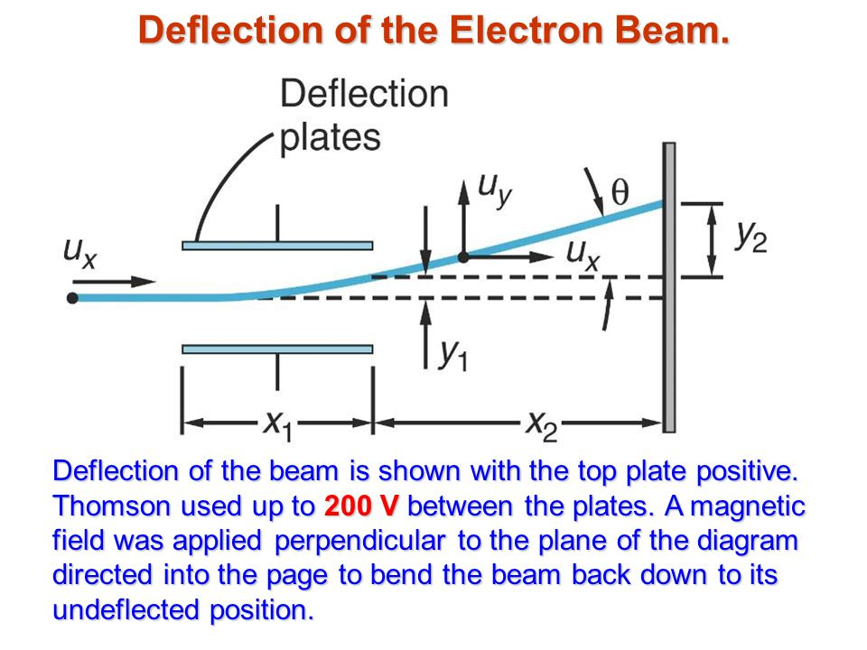 Deflection of the Electron Beam.