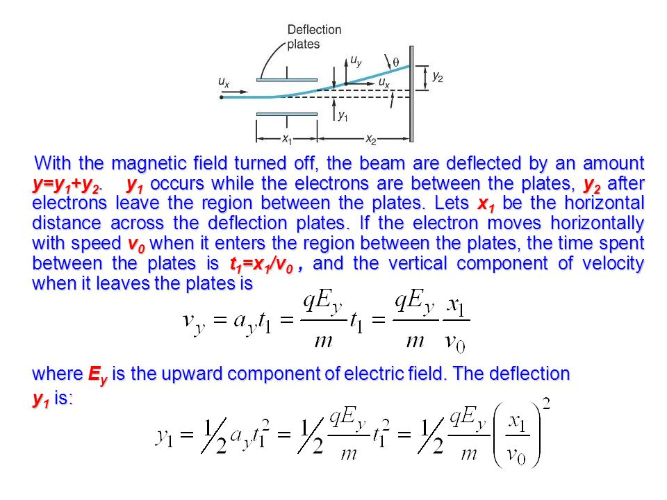 where Ey is the upward component of electric field. The deflection