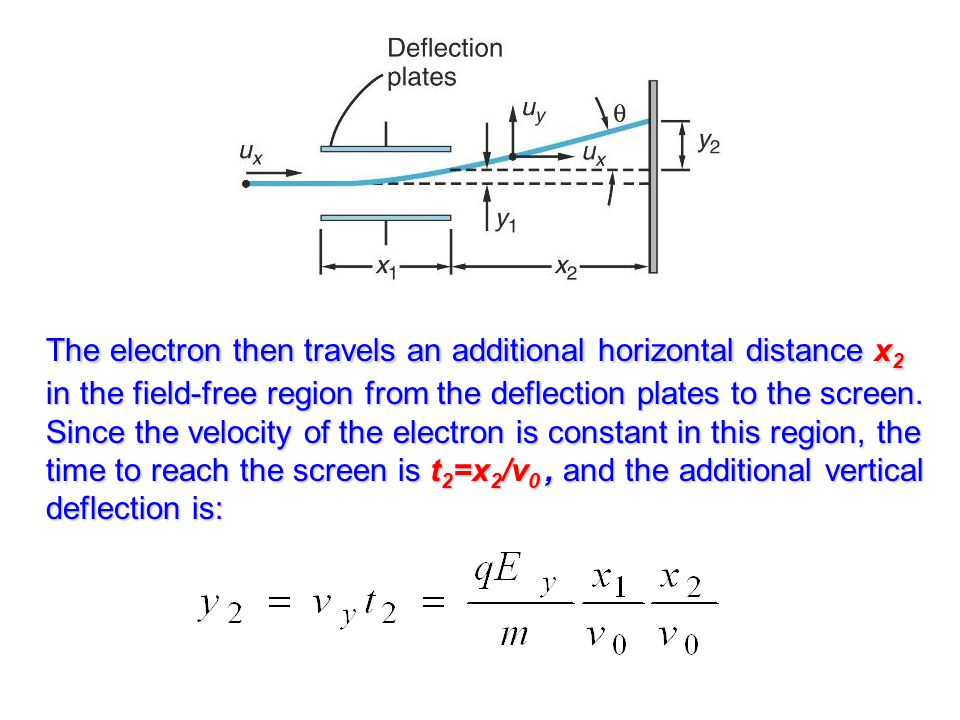 The electron then travels an additional horizontal distance x2 in the field-free region from the deflection plates to the screen.