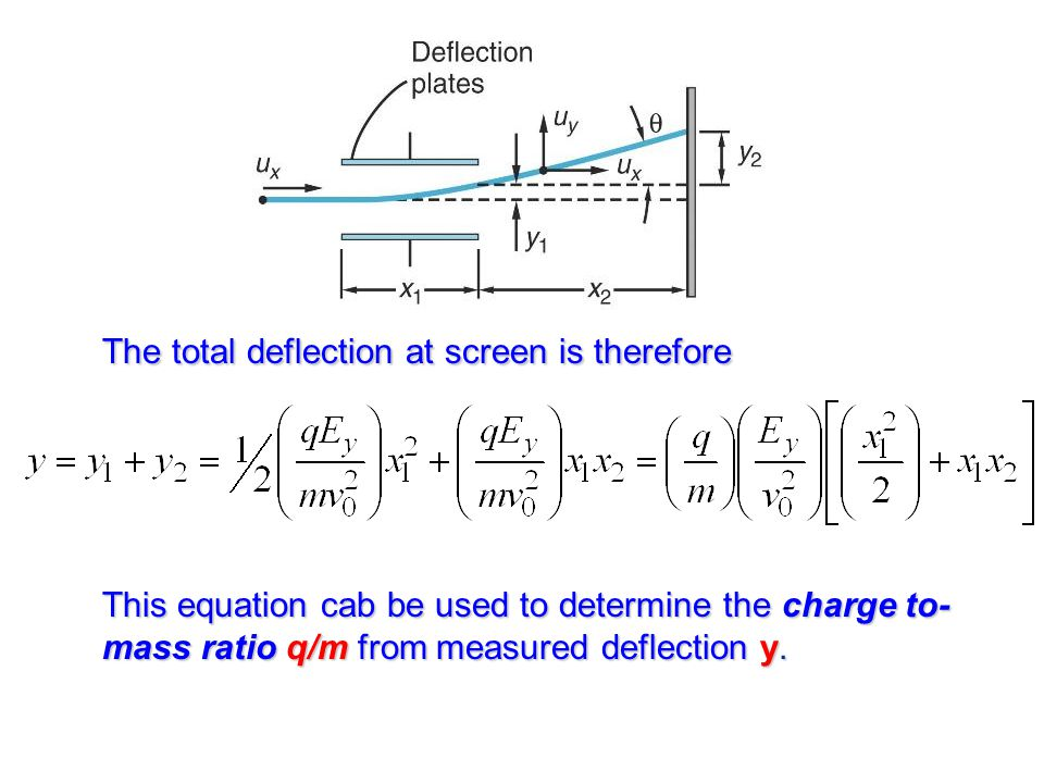 The total deflection at screen is therefore