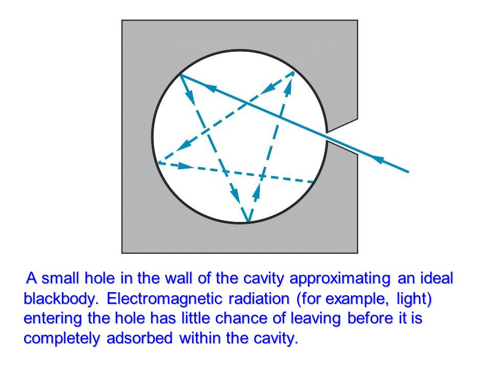 A small hole in the wall of the cavity approximating an ideal blackbody.