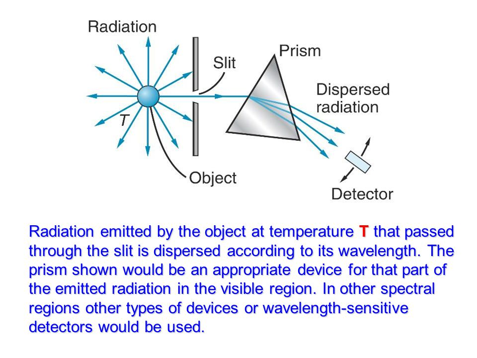 Radiation emitted by the object at temperature T that passed through the slit is dispersed according to its wavelength.