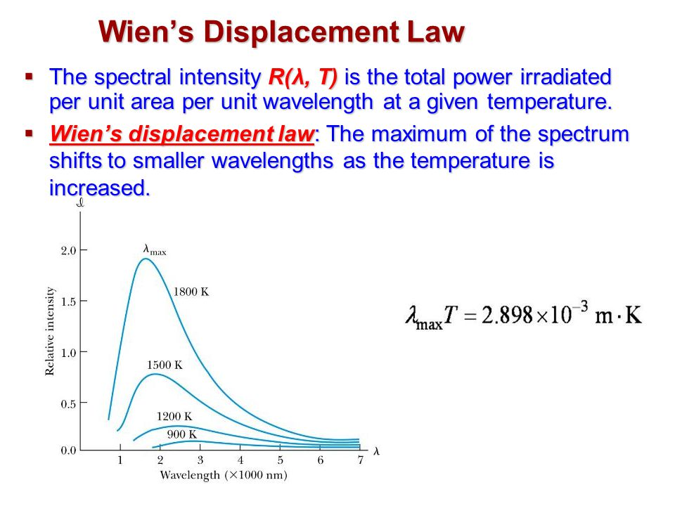 Wien's Displacement Law