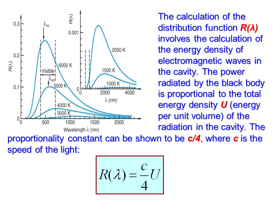 The calculation of the distribution function R(λ) involves the calculation of the energy density of electromagnetic waves in the cavity. The power radiated by the black body is proportional to the total energy density U (energy per unit volume) of the radiation in the cavity. The