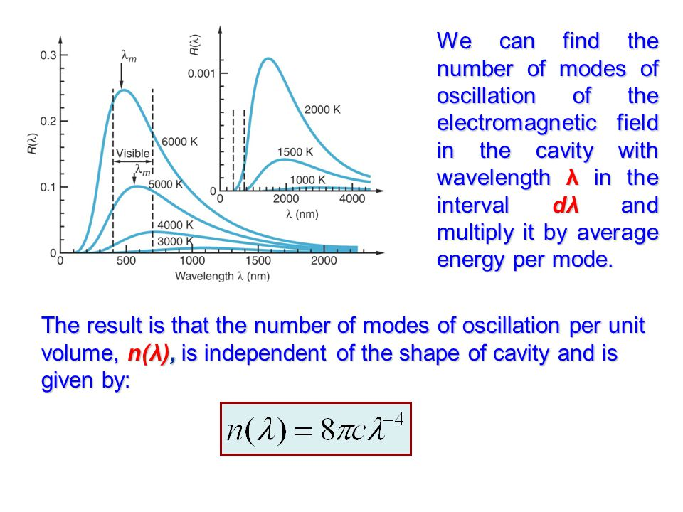 We can find the number of modes of oscillation of the electromagnetic field in the cavity with wavelength λ in the interval dλ and multiply it by average energy per mode.