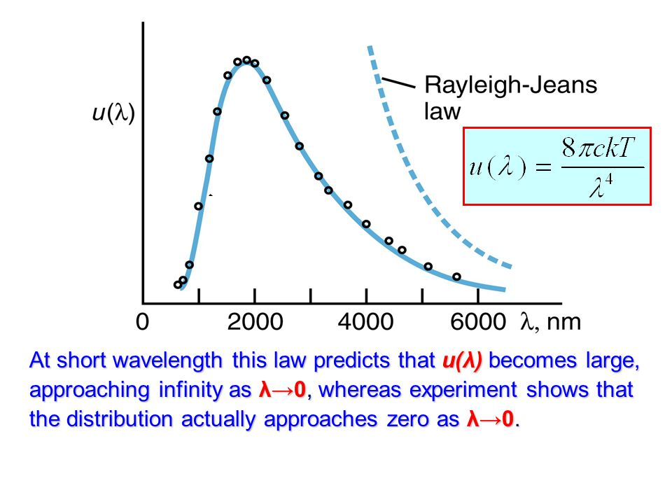 At short wavelength this law predicts that u(λ) becomes large, approaching infinity as λ→0, whereas experiment shows that the distribution actually approaches zero as λ→0.