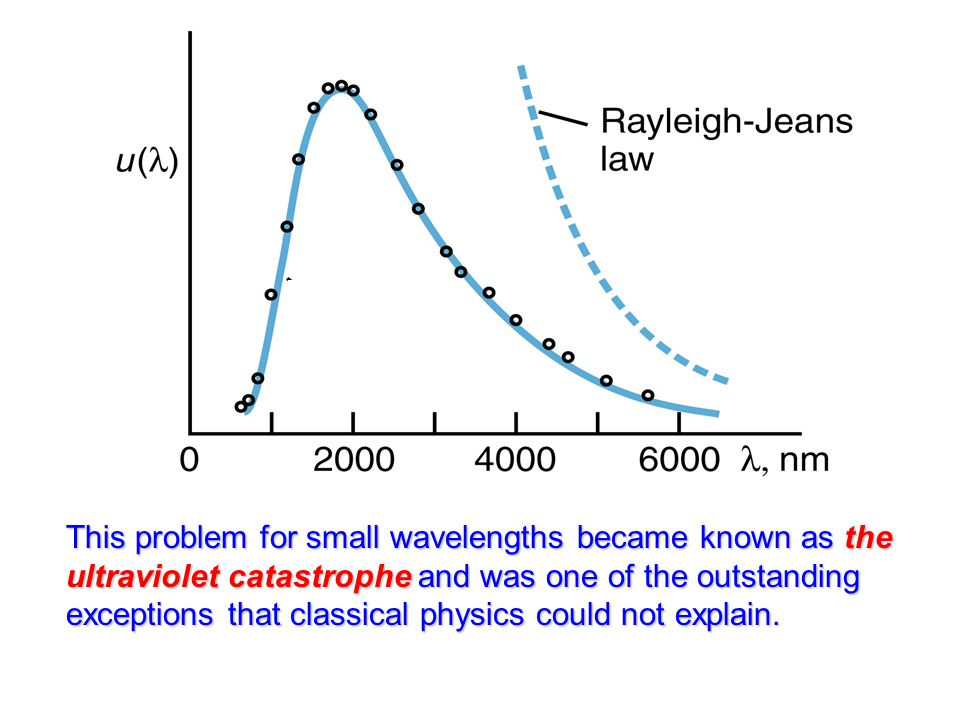 This problem for small wavelengths became known as the ultraviolet catastrophe and was one of the outstanding exceptions that classical physics could not explain.