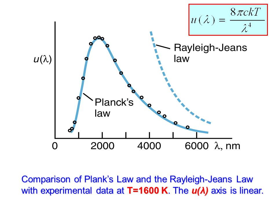 Comparison of Plank's Law and the Rayleigh-Jeans Law with experimental data at T=1600 K.